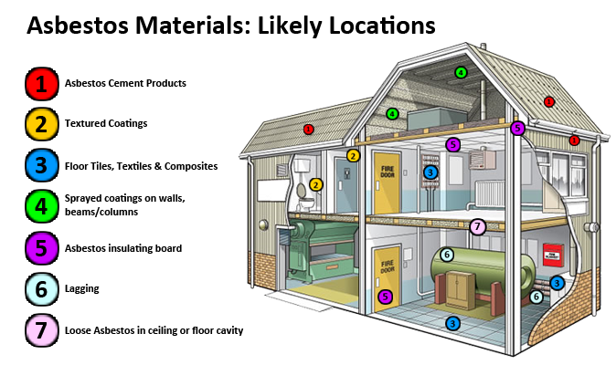 What's Asbestos and Why Is It Dangerous