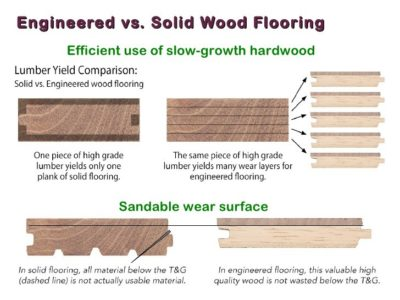 With Todayu0027s Advances In Construction Materials And Techniques As Well As  Demands For Fashionable Looks Requiring Wider Widths, Engineered Hardwood  Floors ...